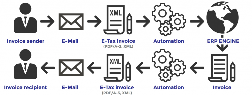 we are proud to be the authors of the official development guideline for the thai e tax invoice released by etda